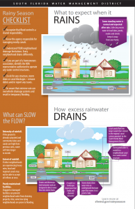 rainy season inforgraphic